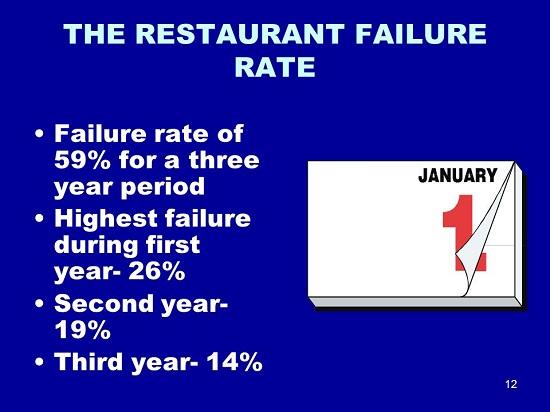 10 cách để tránh các sai lầm trong quản lý nhà hàng cho người mới khởi nghiệp